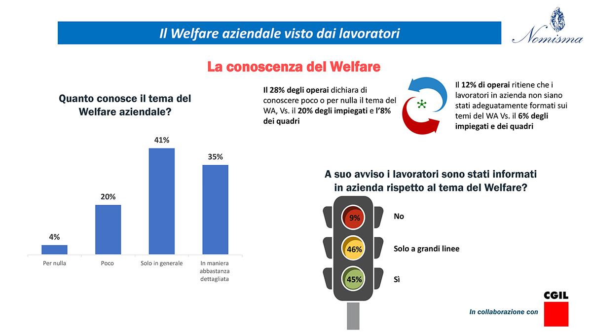 la conoscenza dei servizi di welfare aziendale da parte dei lavoratori