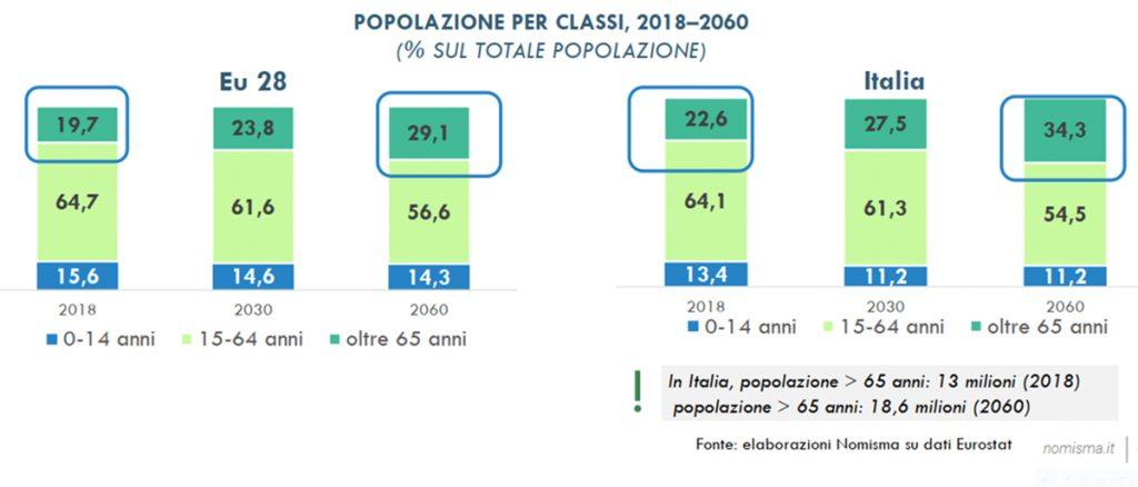 trend dati demografici popolazione europea