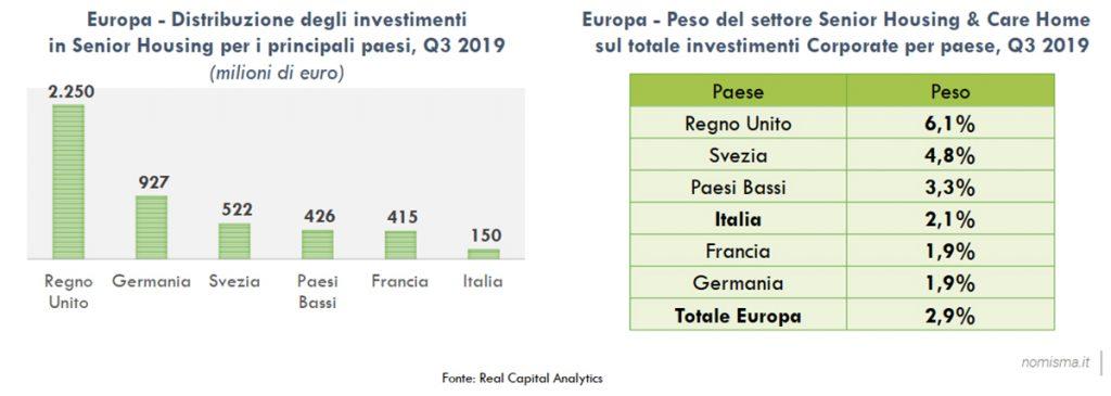 investimenti nel senior housing