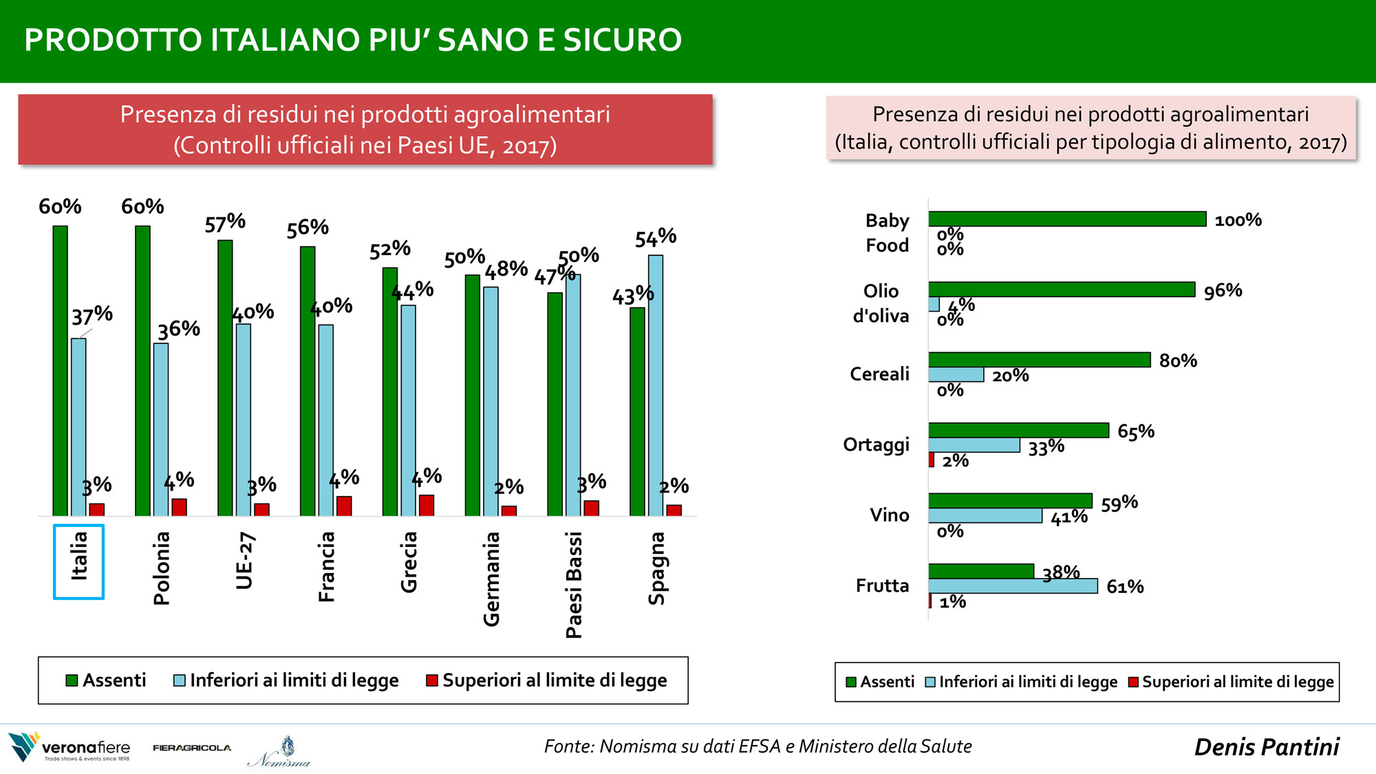 prodotti del settore agroalimentare italiano