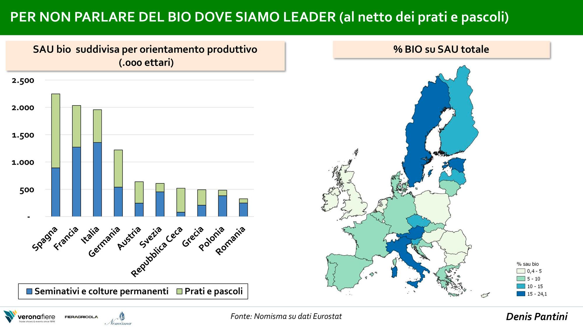 settore agroalimentare italiano e bio