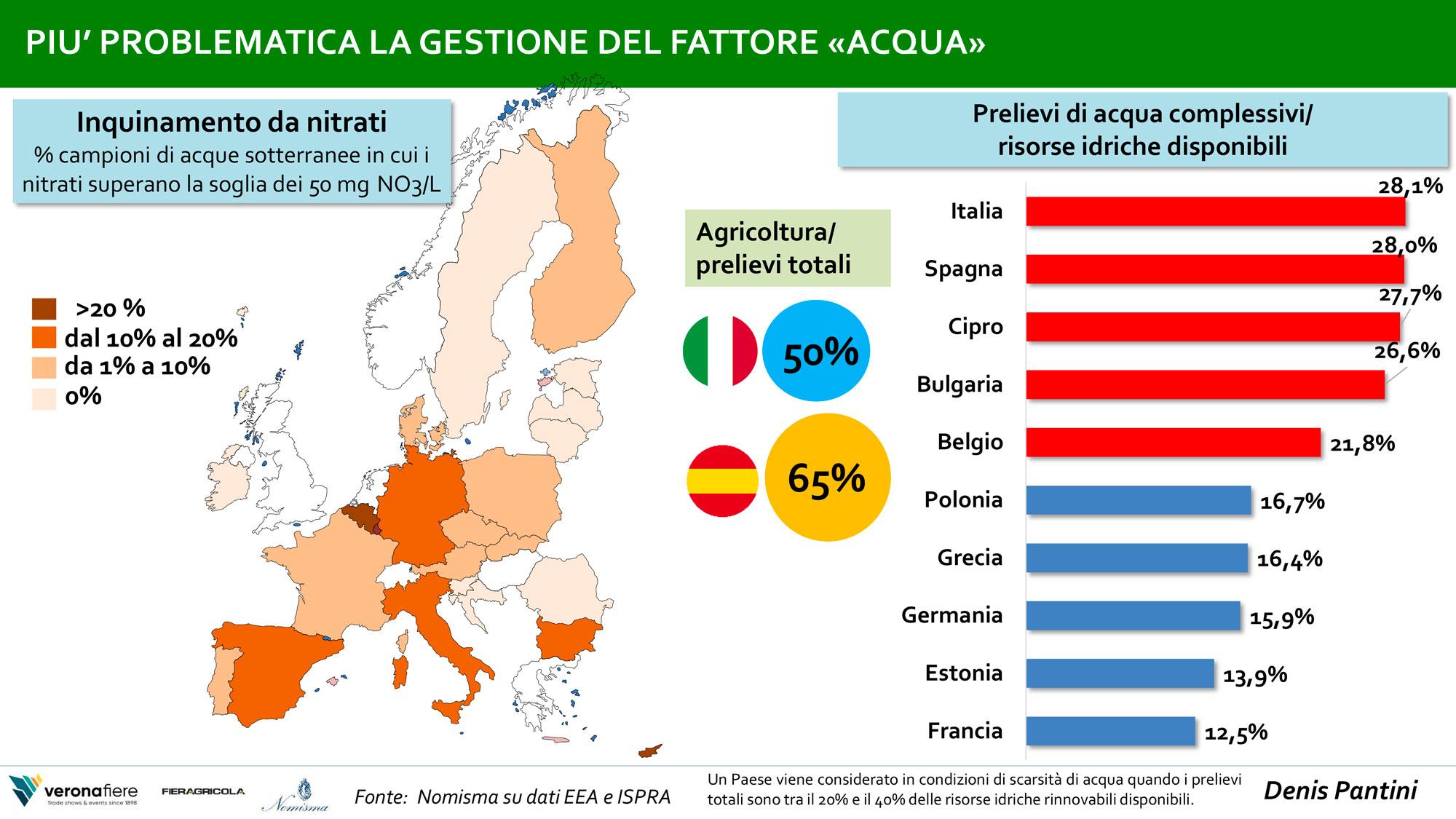 il problema dell'acqua nel settore agroalimentare italiano