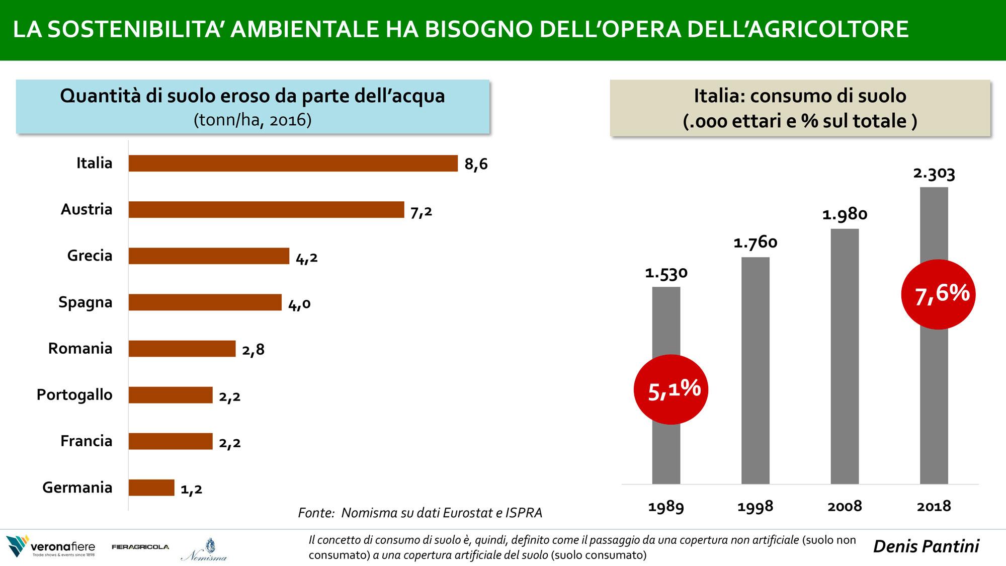 dati su erosione del suolo e settore agroalimentare italiano