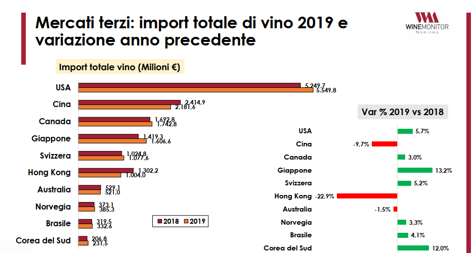 dati nomisma import vino complessivi
