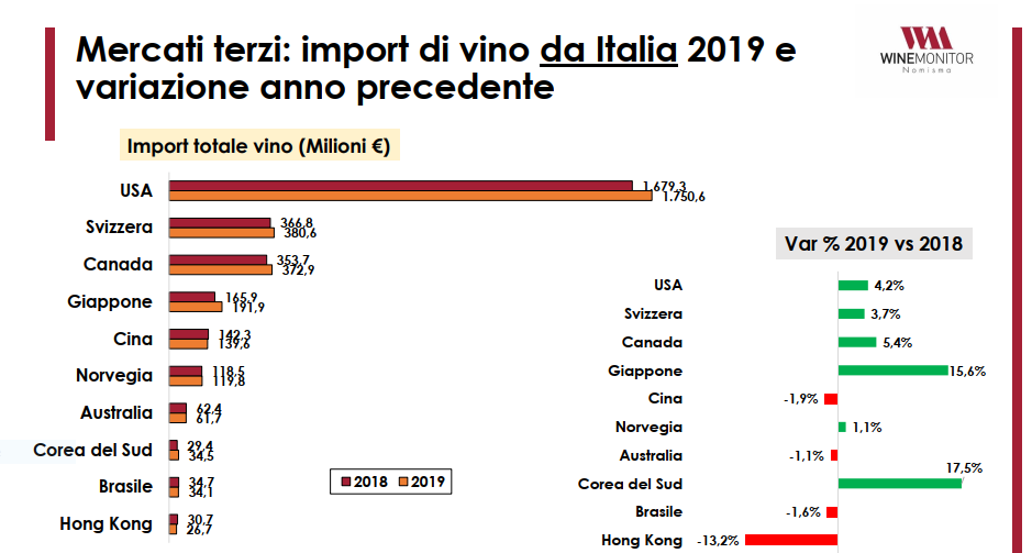 dati import vino italiano
