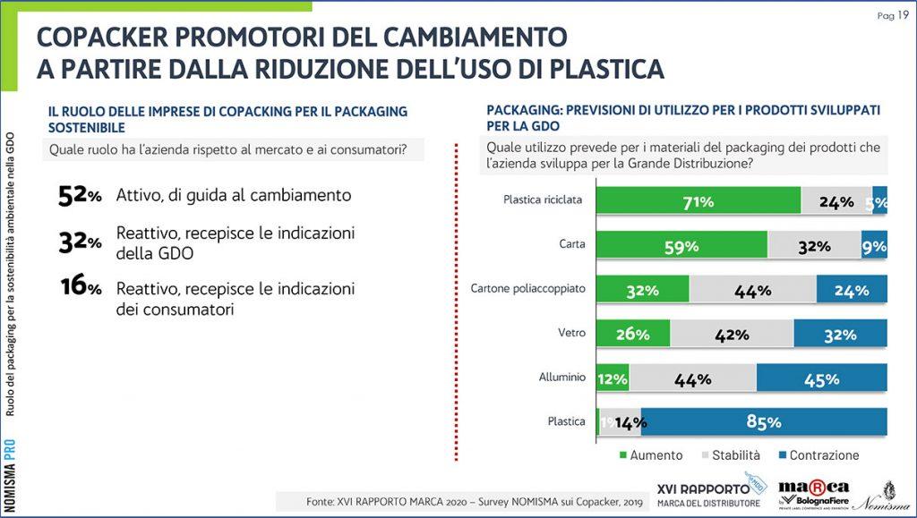 Packaging ecosostenibile nella GDO
