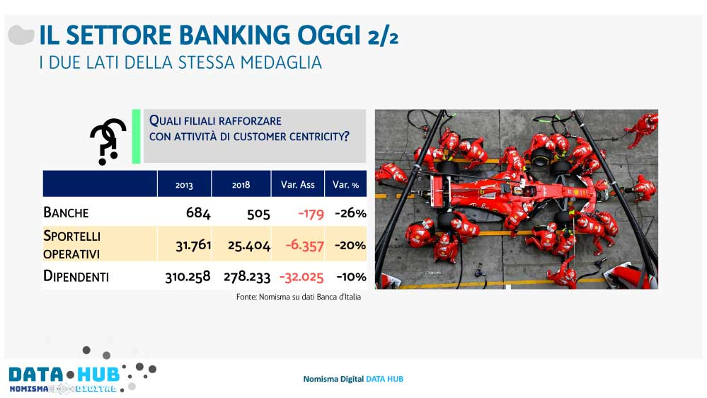 Settore Banking oggi Nomisma Data Hub