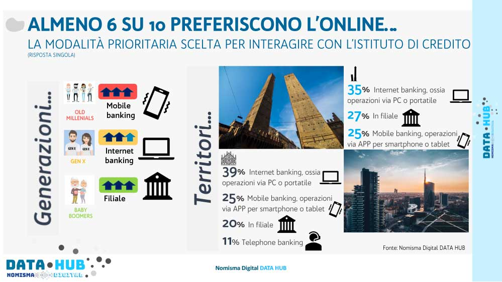 Digital Payment Online