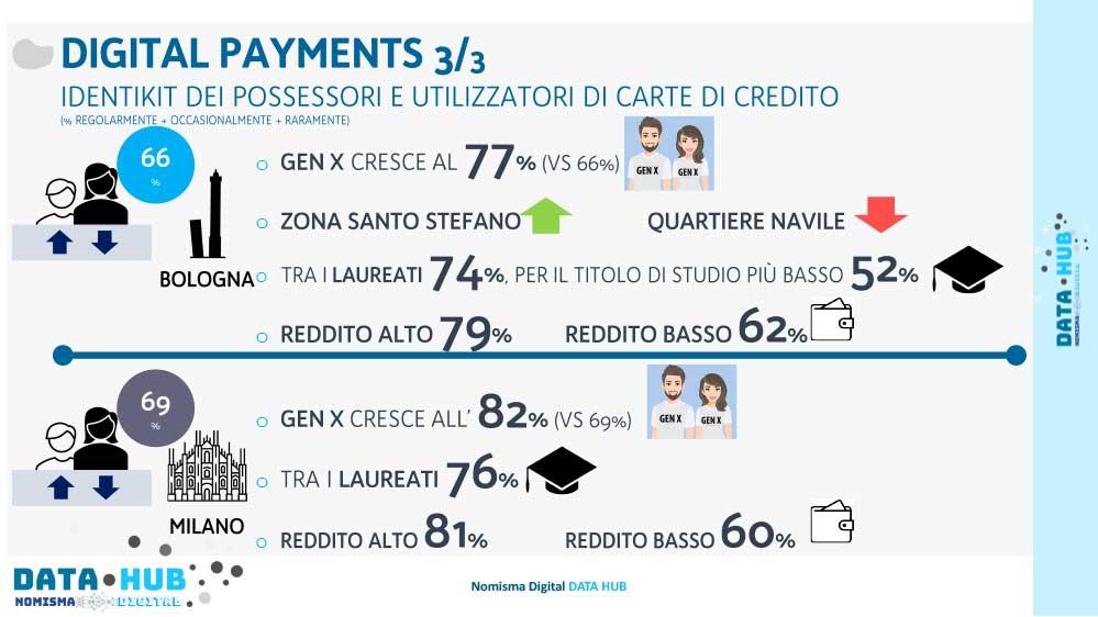 Digital Payment carte di credito
