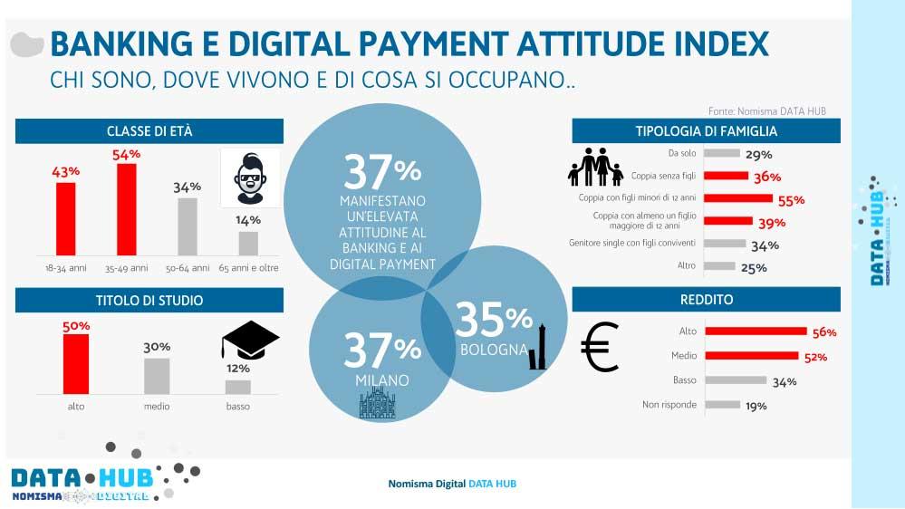 Banking e Digital Payment attitude Nomisma Data Hub