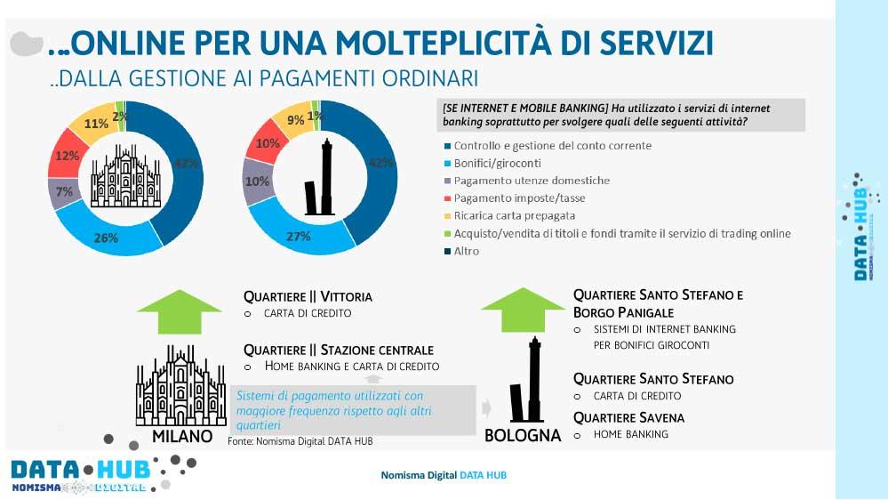 Banking online molteplicità servizi